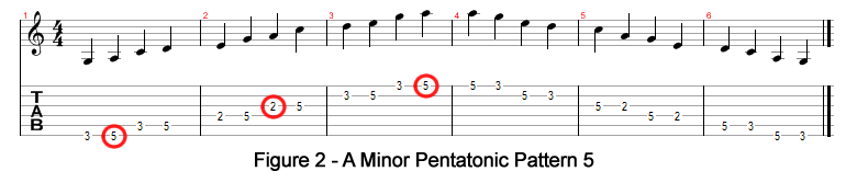 B Minor Pentatonic Pattern 5
