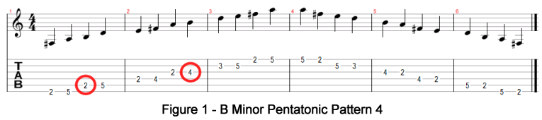 B Minor Pentatonic Pattern 4