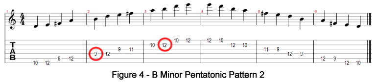 B Minor Pentatonic Pattern 2