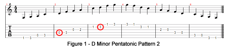 D Minor Pentatonic Pattern 2