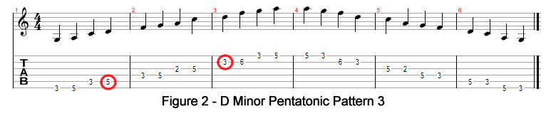 D Minor Pentatonic Pattern 3