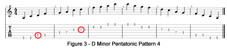 D Minor Pentatonic Pattern 4